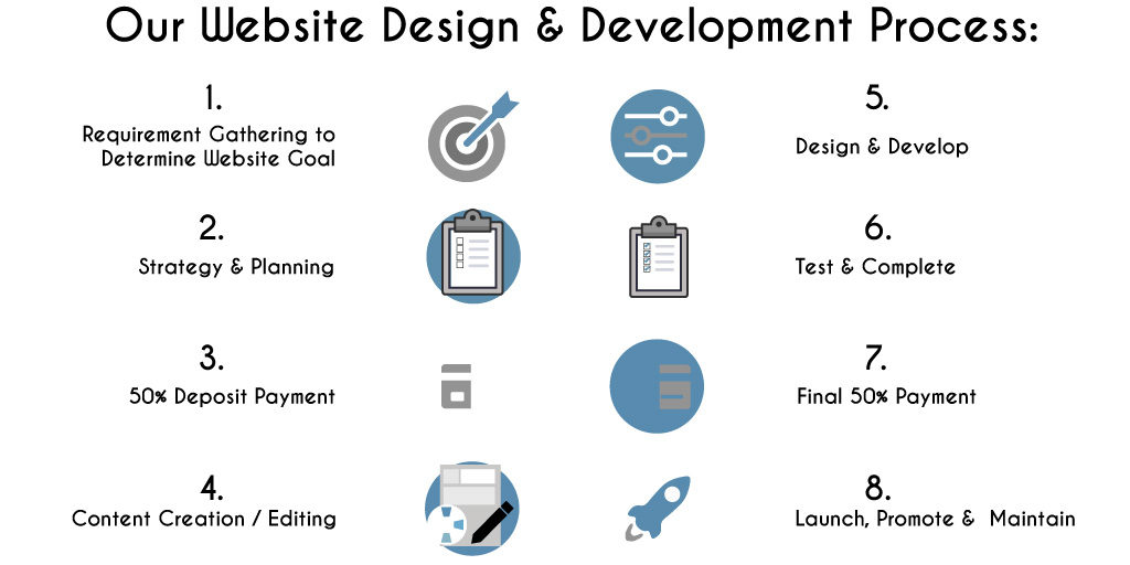 Digi-Prosper website-design-and-development-pricing
