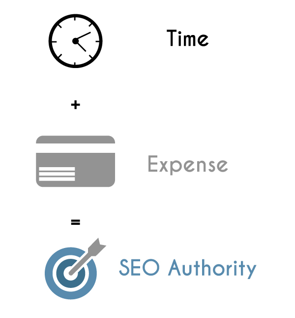 How long does SEO take & how much does SEO cost in South Africa