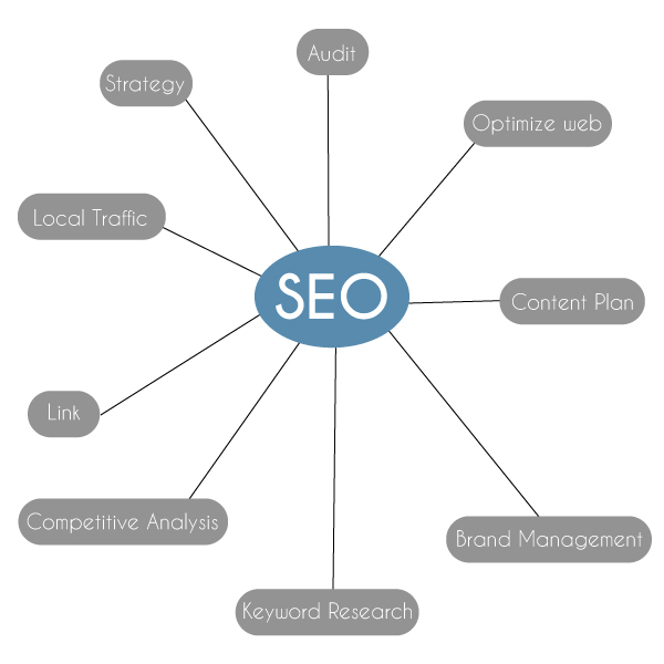 How to approach SEO - SEO Service Pricing