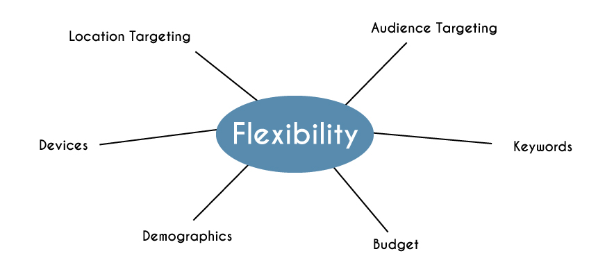 Google Ads Flexability - Pay-Per-Click Advertising Pricing