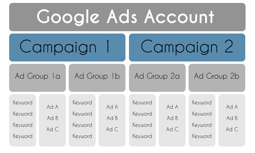 Google Ads Account- Pay-Per - Click Advertising Pricing