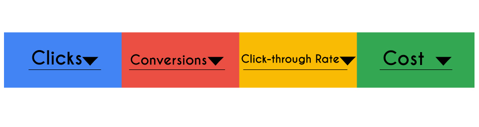 Google Ads Measurability - Pay-Per-Click Advertising Pricing